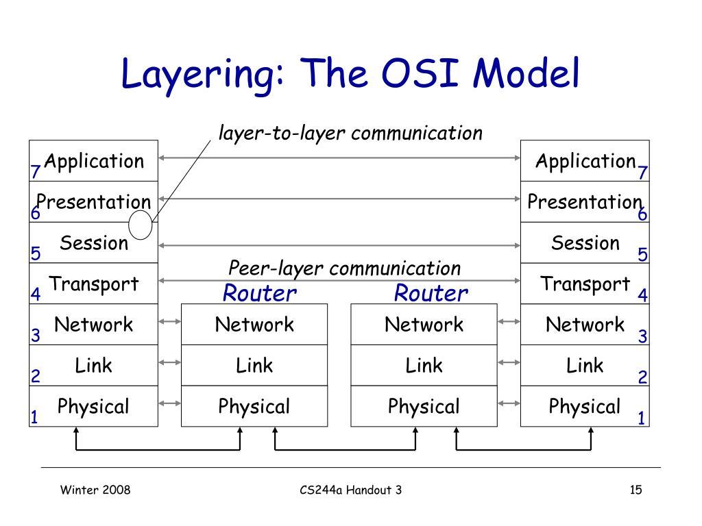 Layering: The OSI Model