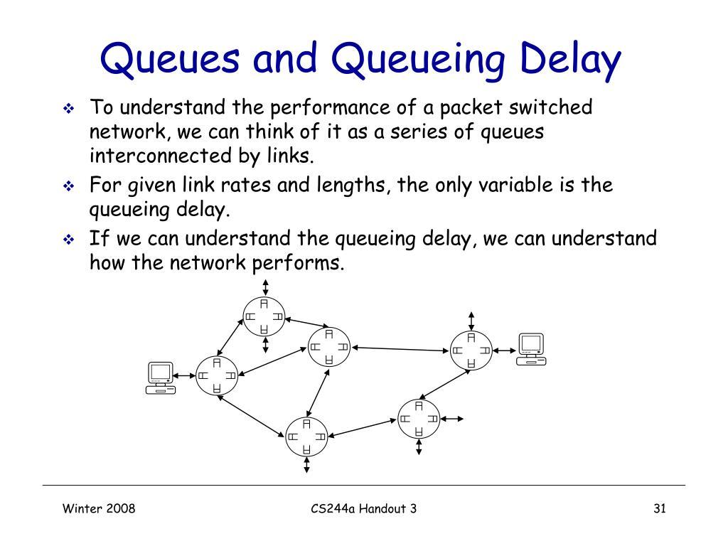 Queues and Queueing Delay