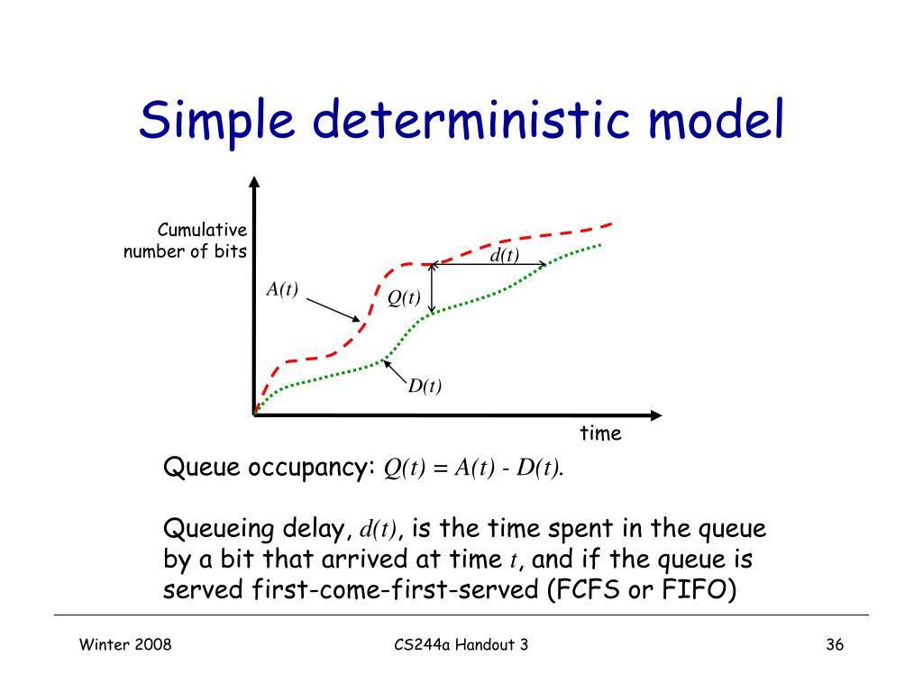 Simple deterministic model
