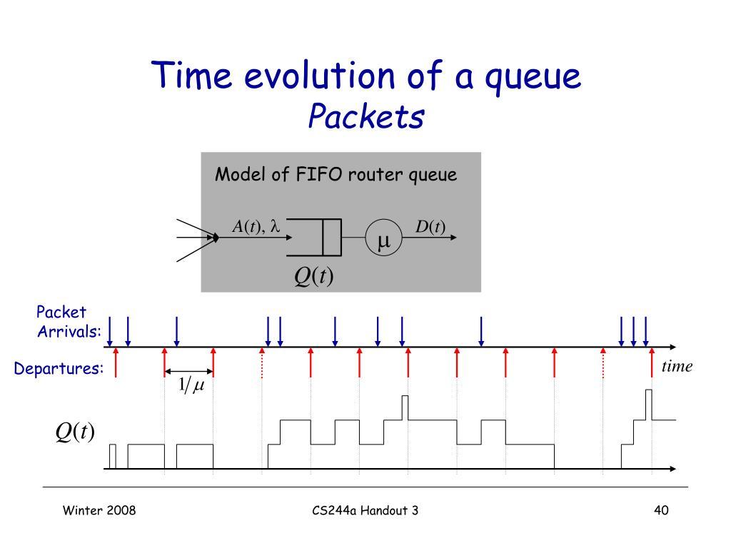 Time evolution of a queue