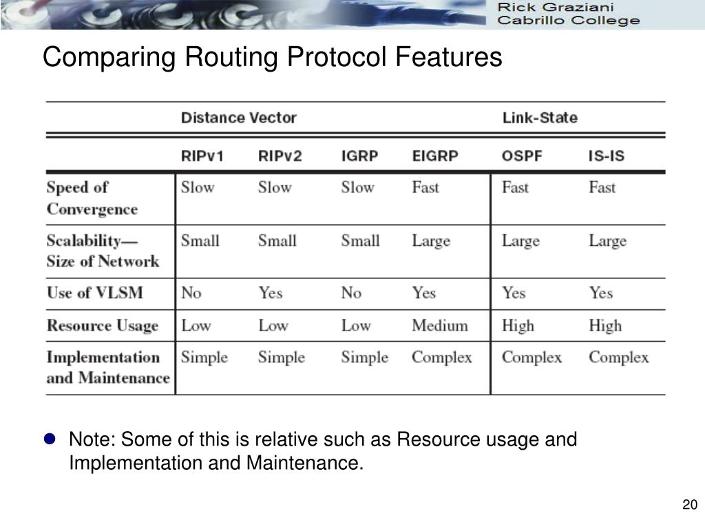 Comparing Routing Protocol Features