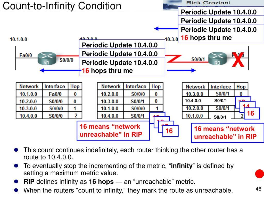 Periodic Update 10.4.0.0 13 hops thru me