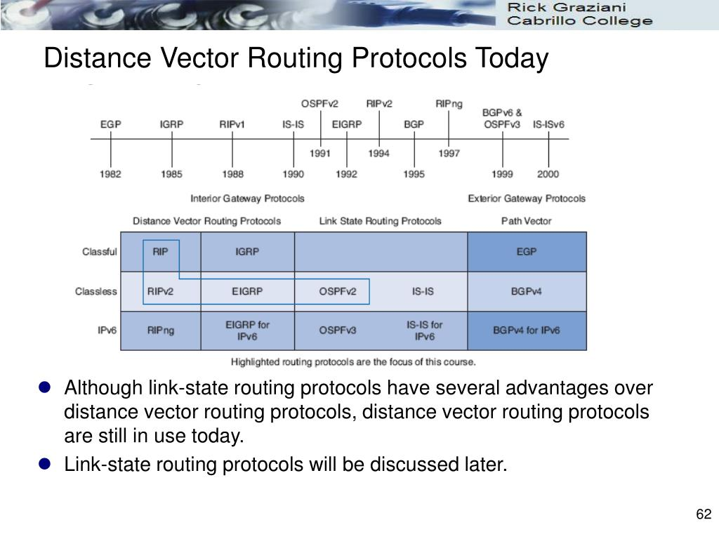 Distance Vector Routing Protocols Today