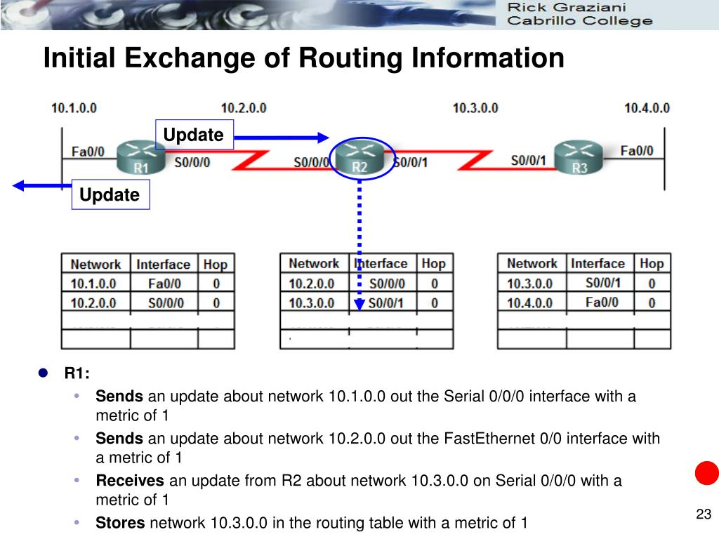 Initial Exchange of Routing Information