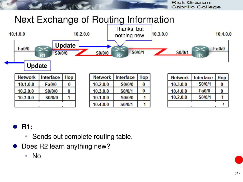 Next Exchange of Routing Information
