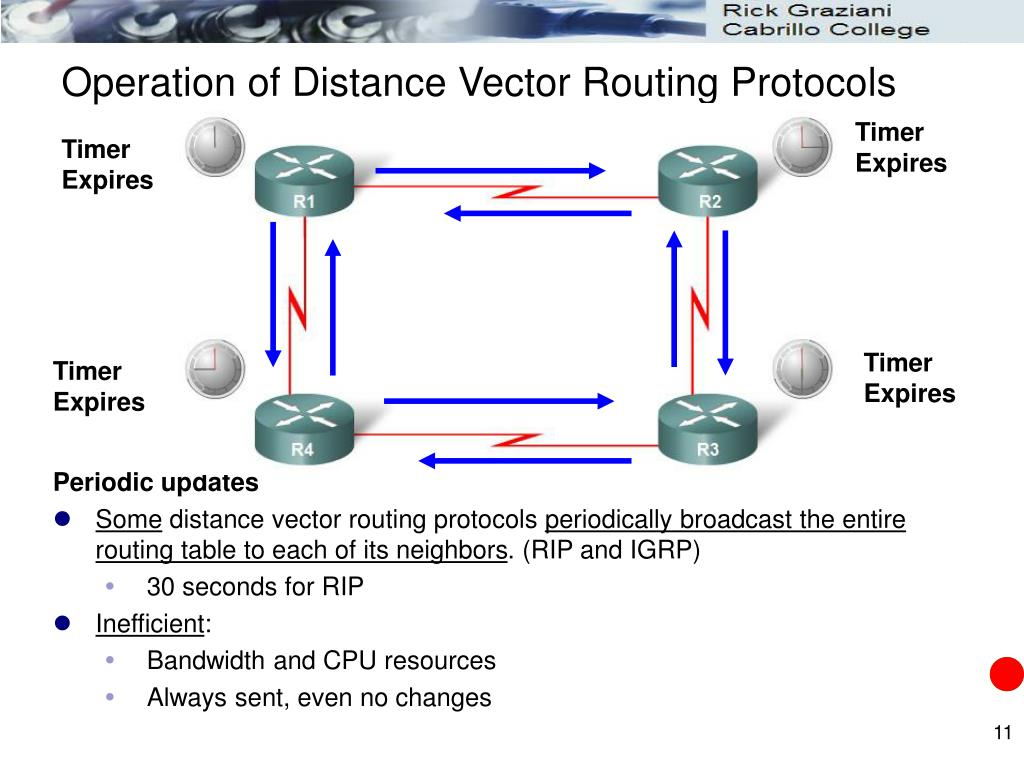 Operation of Distance Vector Routing Protocols