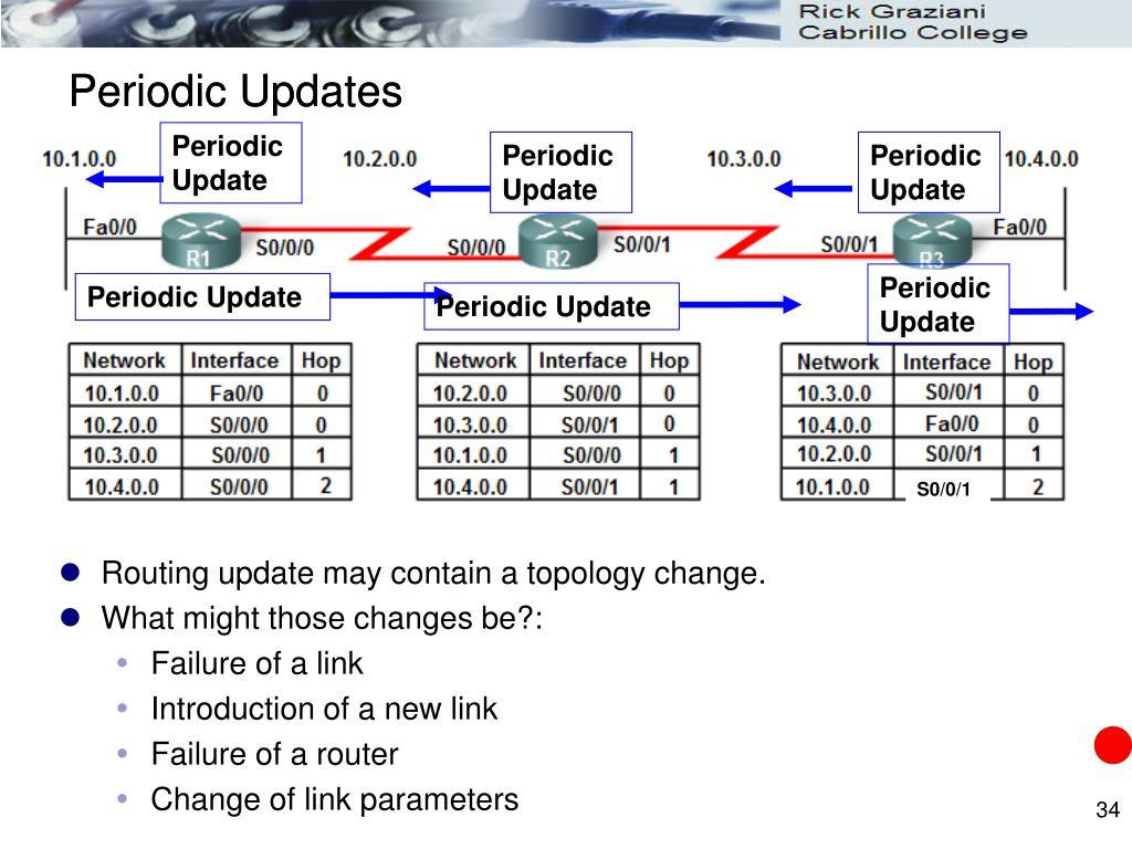 Periodic Updates