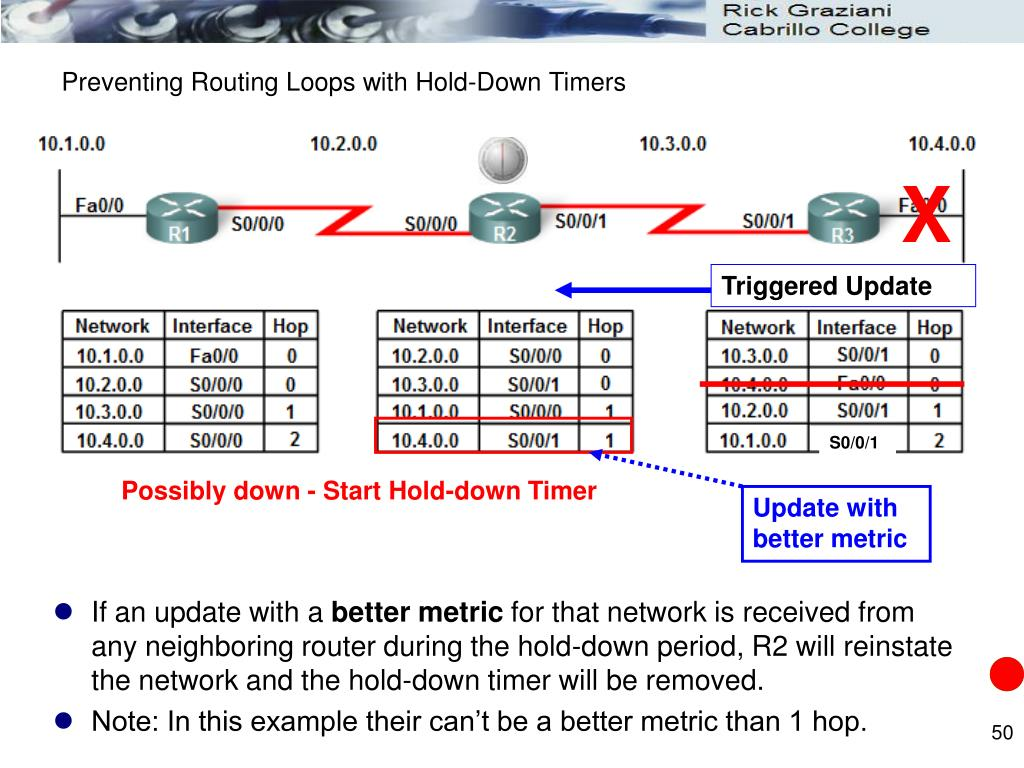 Preventing Routing Loops with Hold-Down Timers