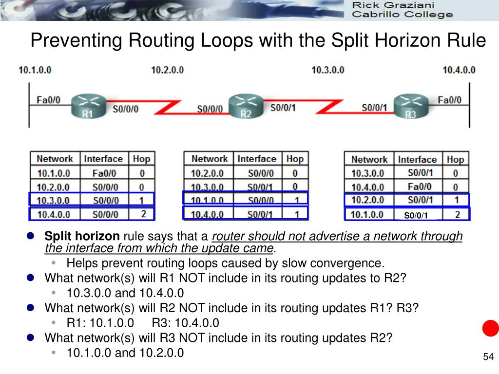 Preventing Routing Loops with the Split Horizon Rule