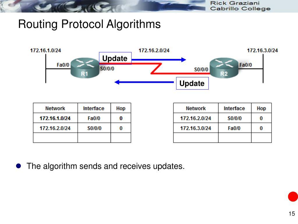 Routing Protocol Algorithms