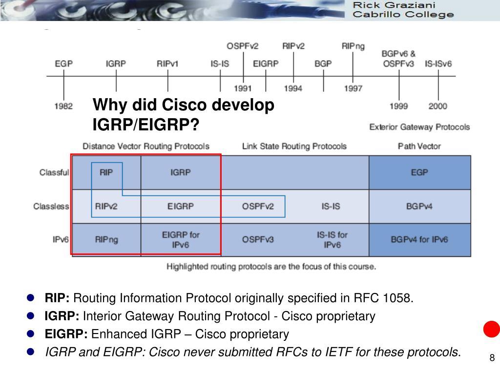 Why did Cisco develop IGRP/EIGRP?