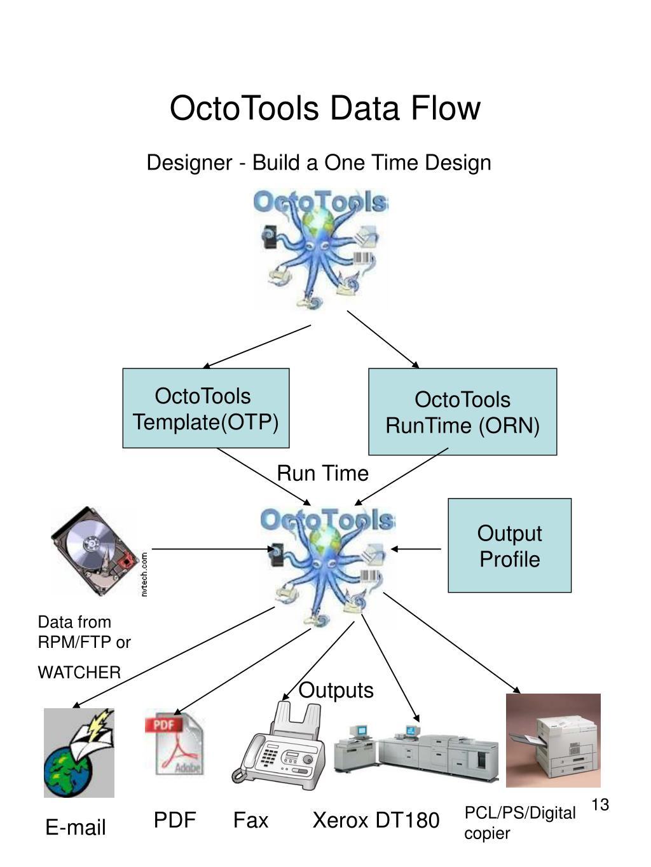 OctoTools Data Flow