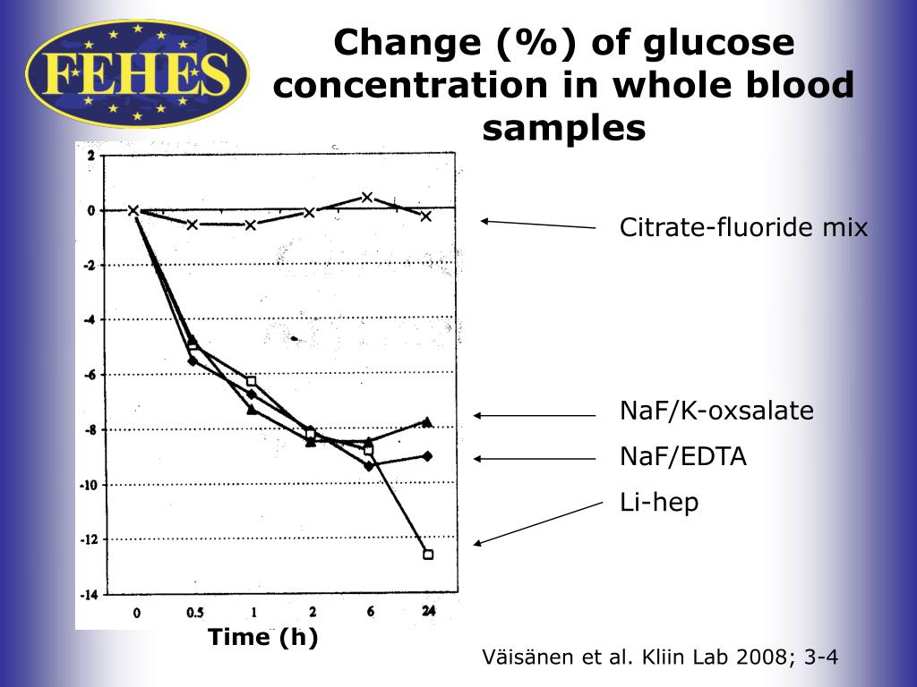 Change (%) of glucose concentration in whole blood samples