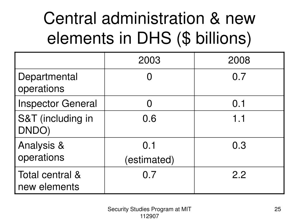 Central administration & new elements in DHS ($ billions)