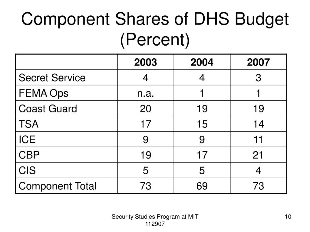 Component Shares of DHS Budget (Percent)