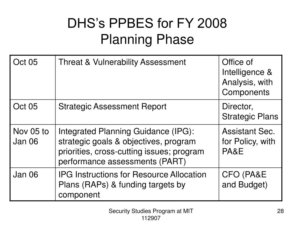 DHS's PPBES for FY 2008