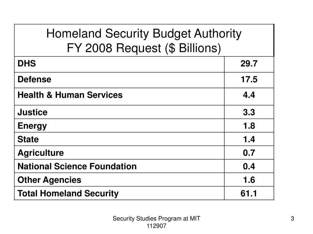 Security Studies Program at MIT 112907