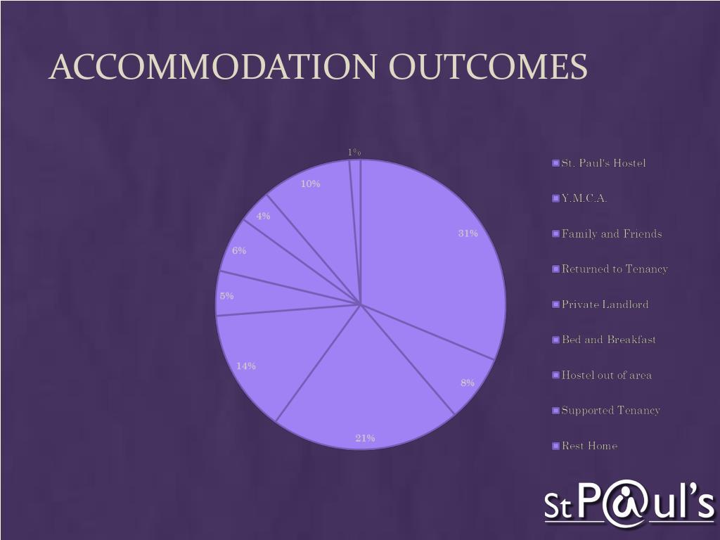 Accommodation outcomes