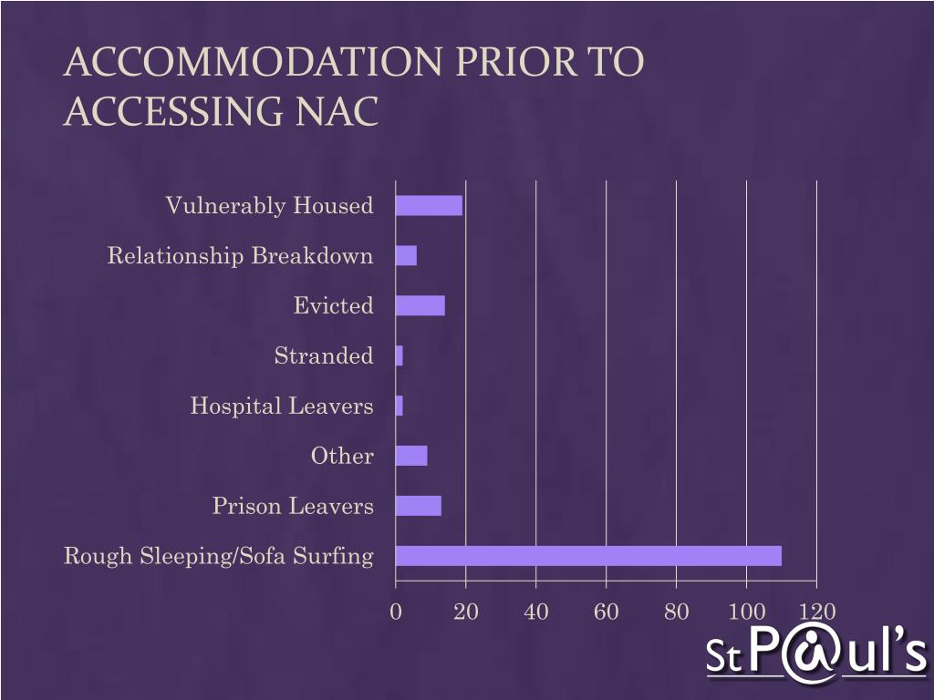 Accommodation prior to