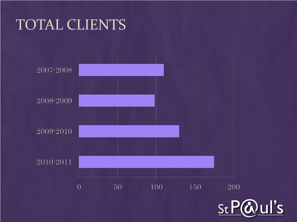 Total Clients
