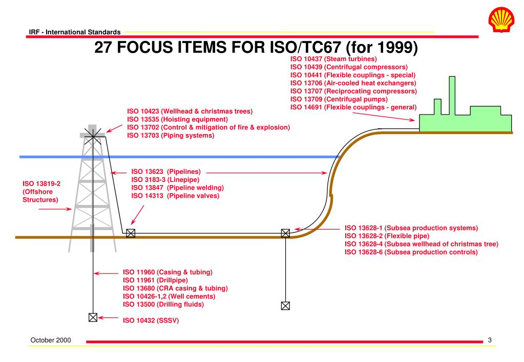 27 FOCUS ITEMS FOR ISO/TC67 (for 1999)