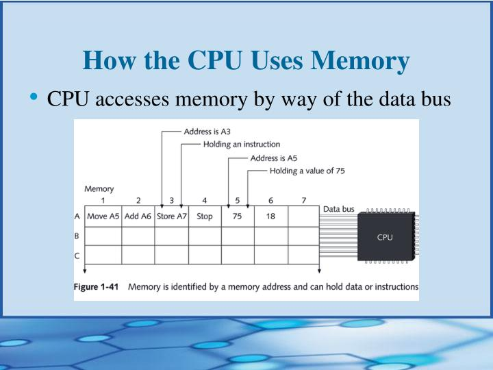 How the CPU Uses Memory
