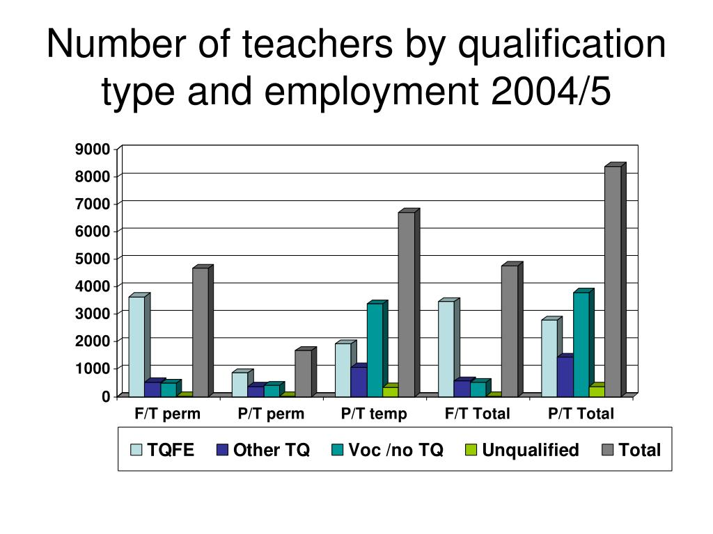 Number of teachers by qualification type and employment 2004/5
