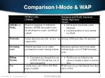 comparison i mode wap