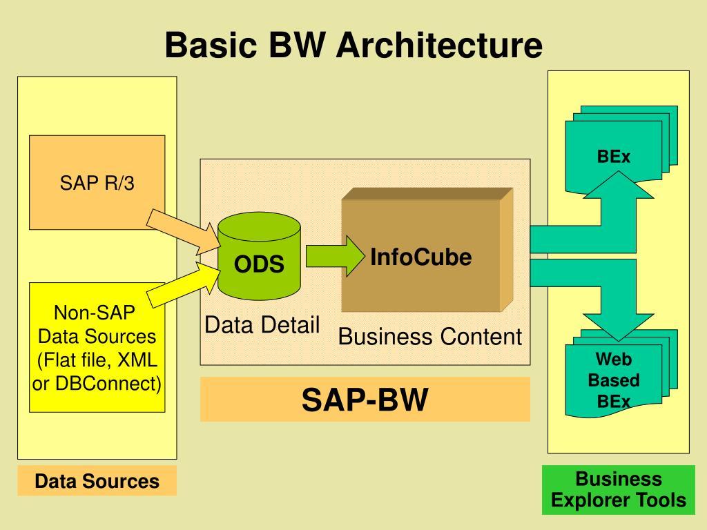 Basic BW Architecture