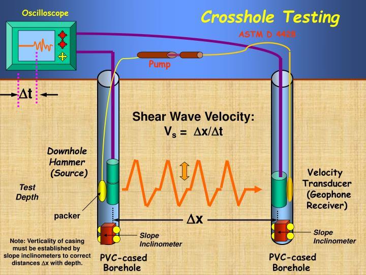 Crosshole testing