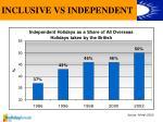 inclusive vs independent