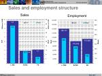 sales and employment structure