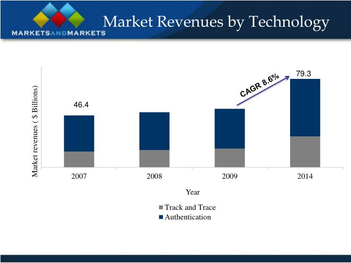 Market Revenues by Technology