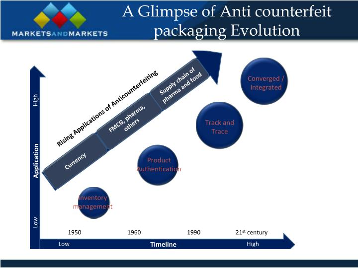 A Glimpse of Anti counterfeit packaging Evolution