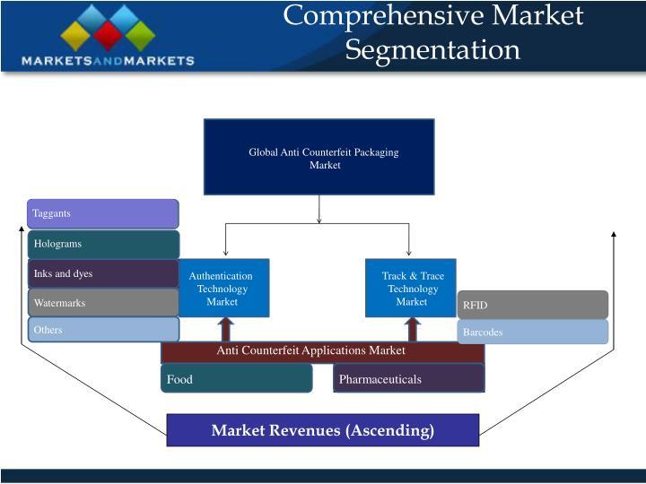 Comprehensive Market Segmentation