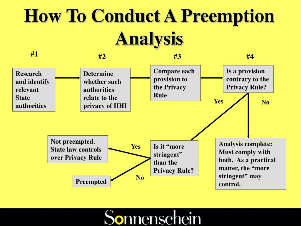 How To Conduct A Preemption Analysis