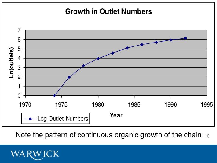 Note the pattern of continuous organic growth of the chain