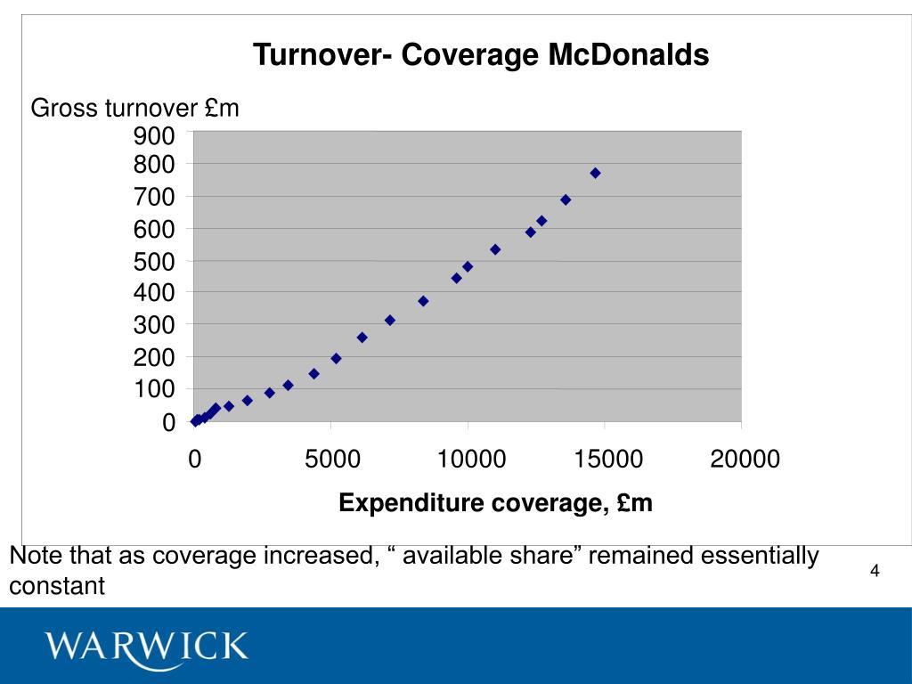 Gross turnover £m