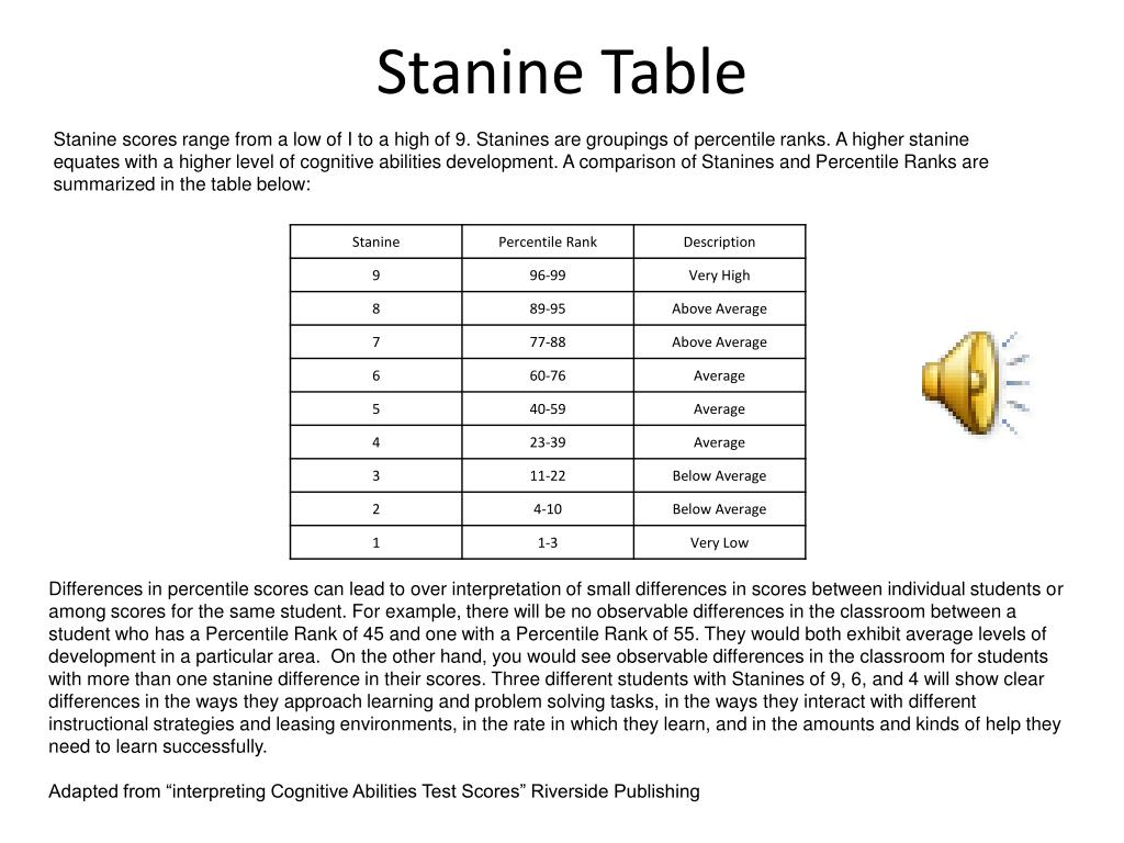Stanine Table