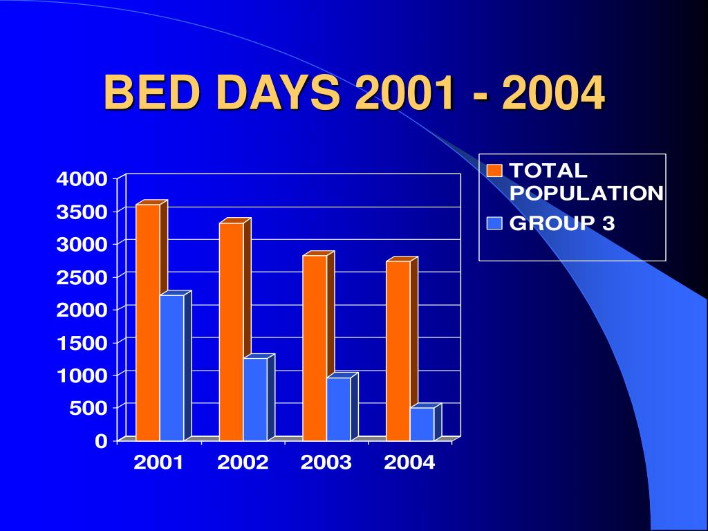 BED DAYS 2001 - 2004