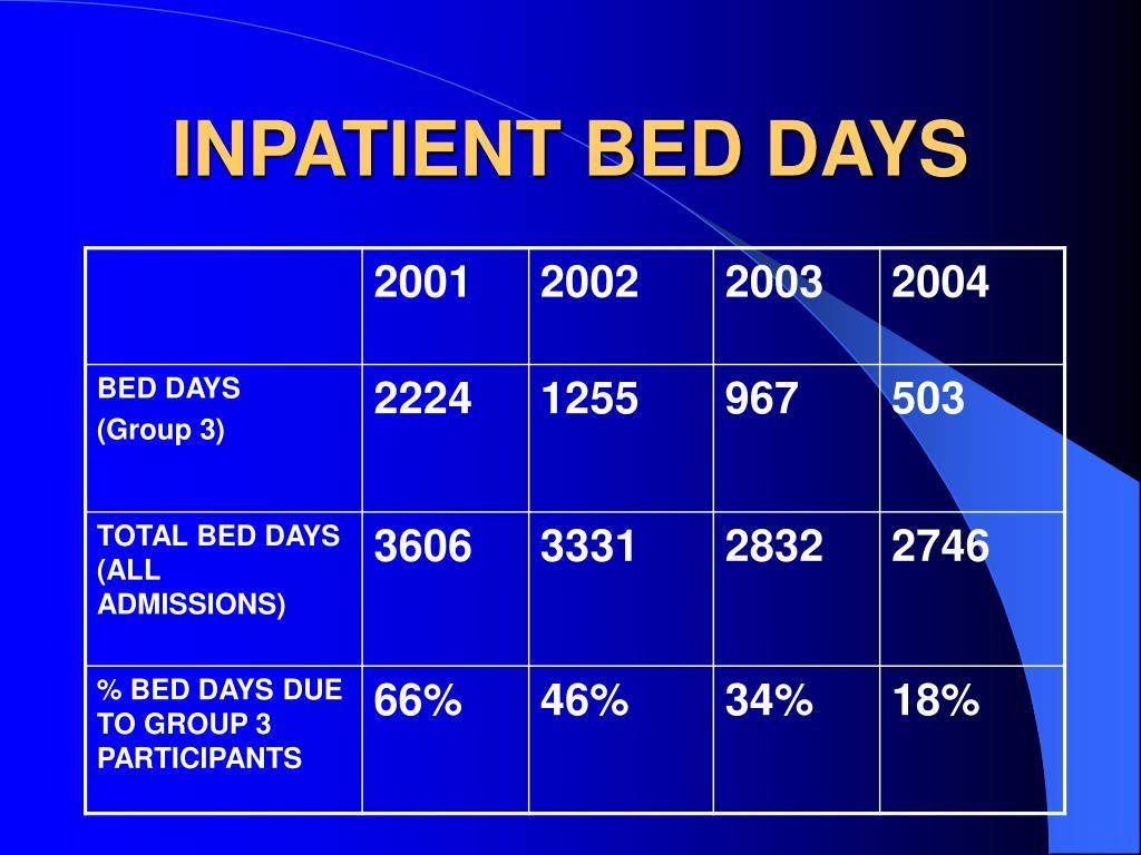INPATIENT BED DAYS