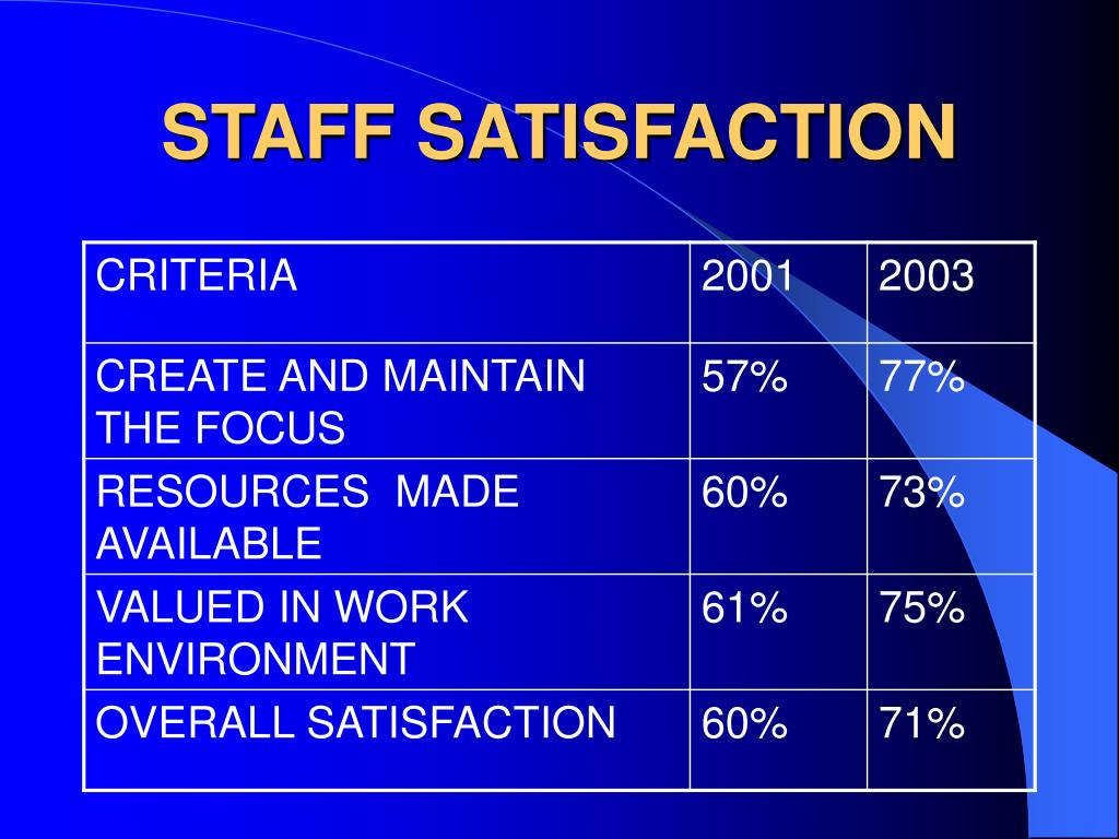 STAFF SATISFACTION