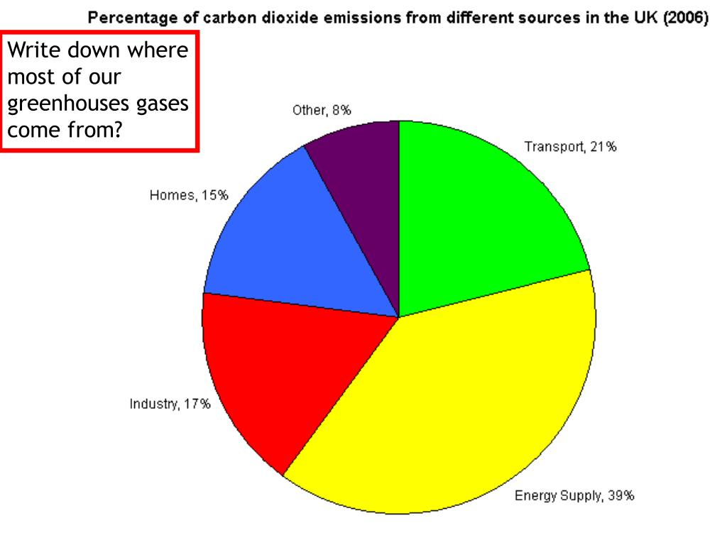 Write down where most of our greenhouses gases come from?