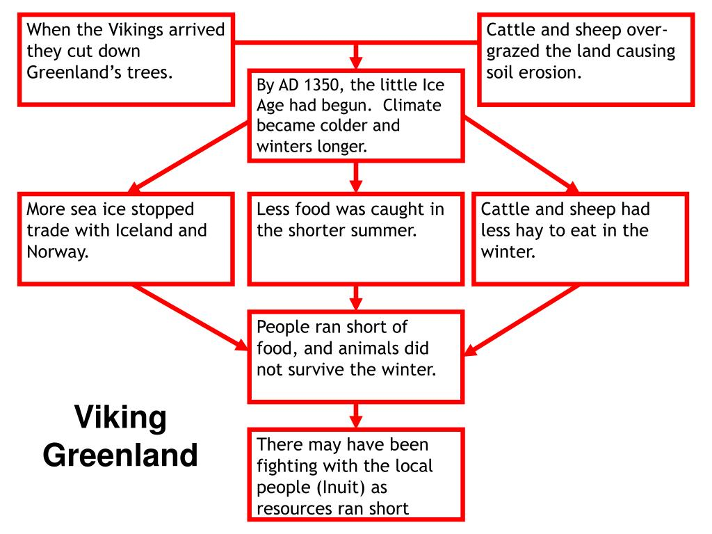 When the Vikings arrived they cut down Greenland's trees.
