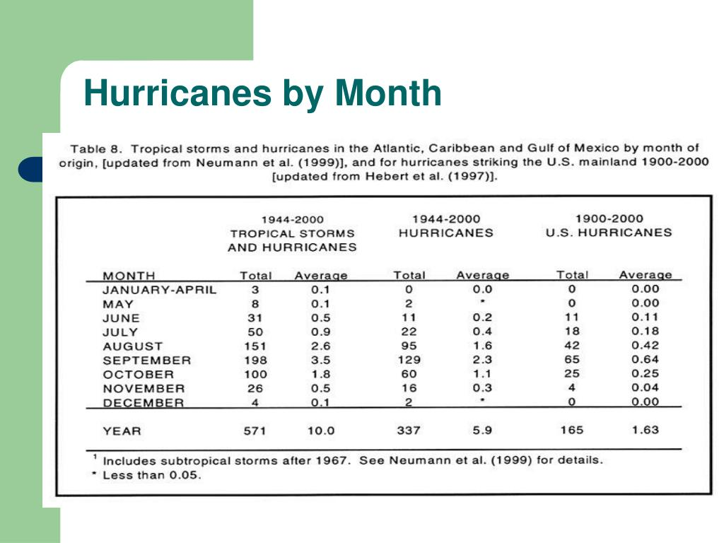 Hurricanes by Month