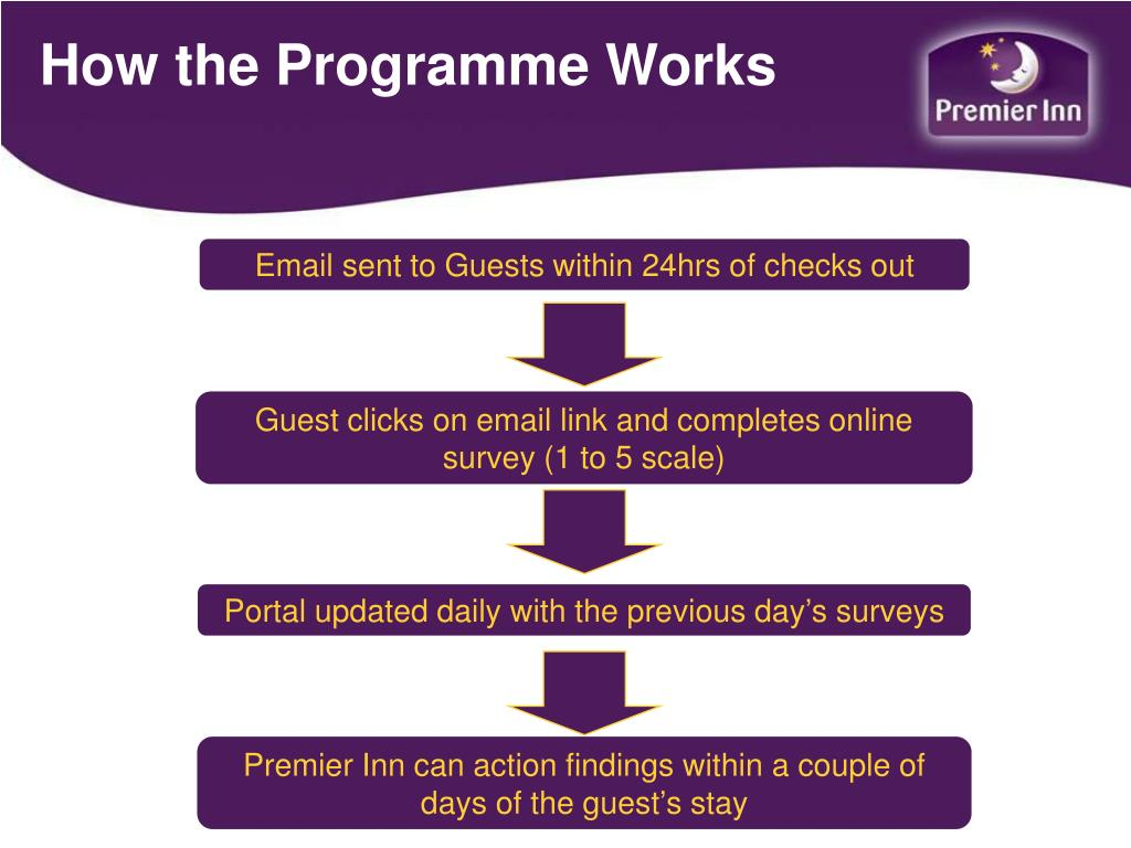 How the Programme Works