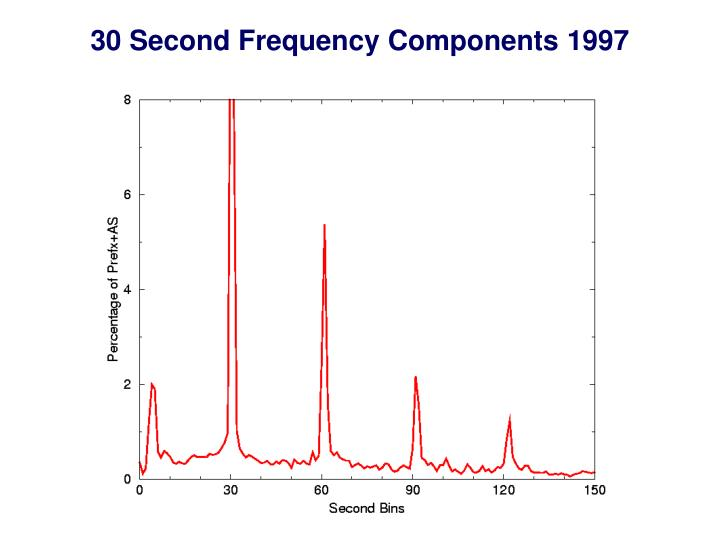30 Second Frequency Components 1997
