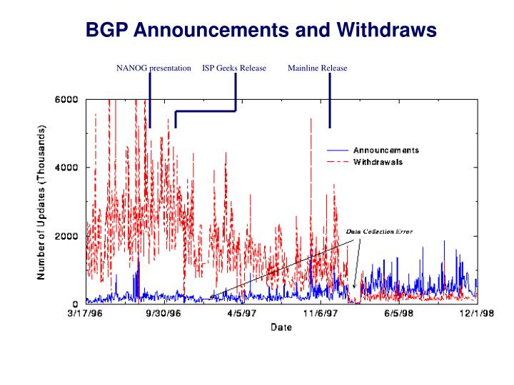 BGP Announcements and Withdraws