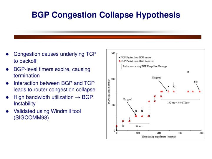 Congestion causes underlying TCP to backoff