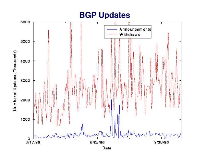 BGP Updates
